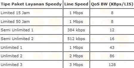 speedy-multy-speed-qos1